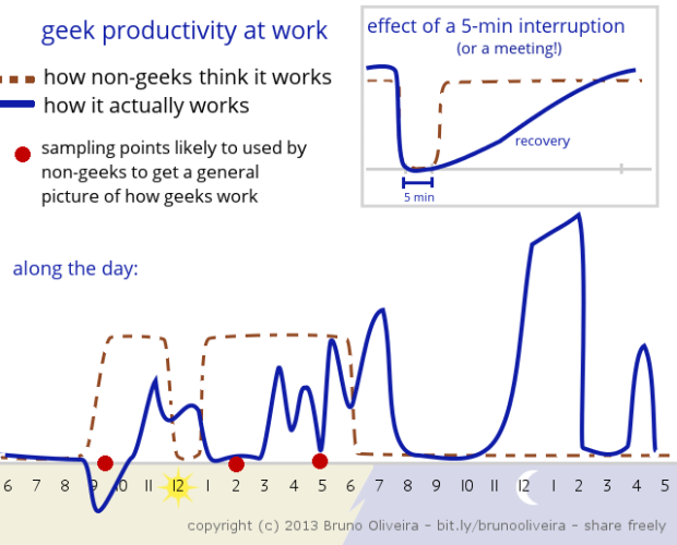 Geek Productivity